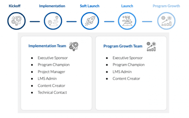 Customer Lifecycle Program Roles