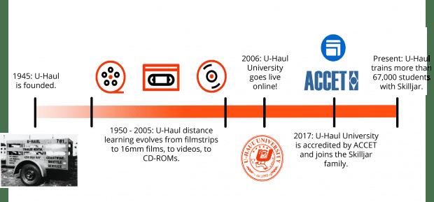 U-Haul Timeline