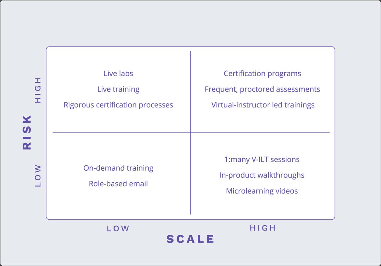 Risk Scale Matrix