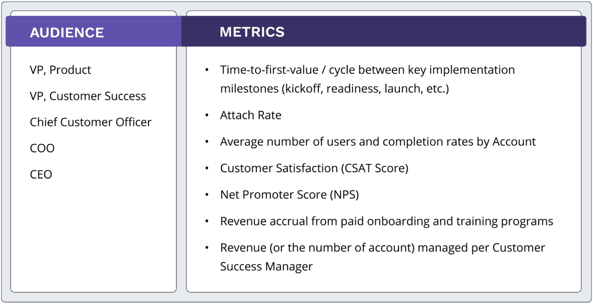 Customer Onboarding audience and metrics